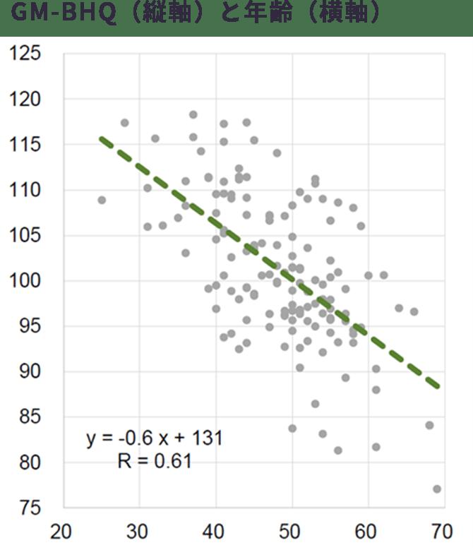 GM-BHQ(縦軸)と年齢(横軸)のグラフ