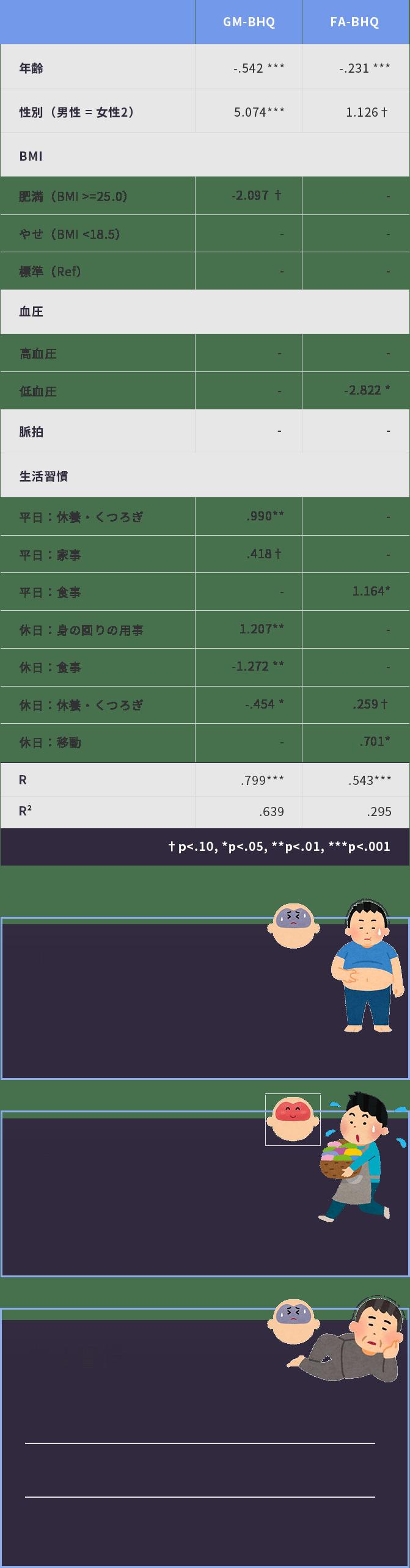 人間ドック情報やライフスタイルとBHQの関係図