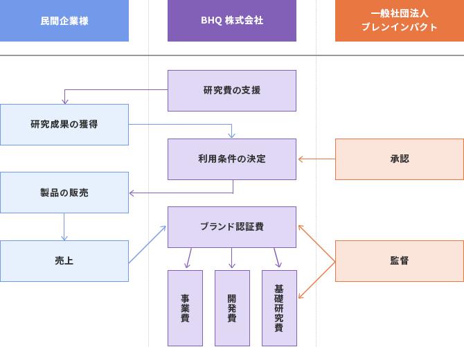 BHQブランド認証を提供する流れの図