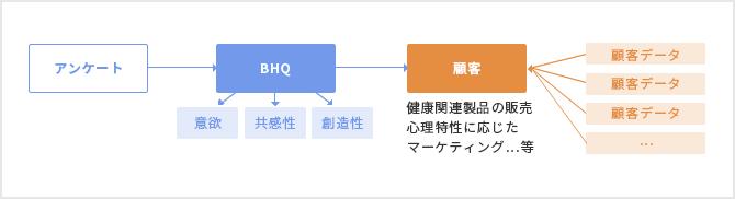 販促・マーケティング系のサービスイメージ図