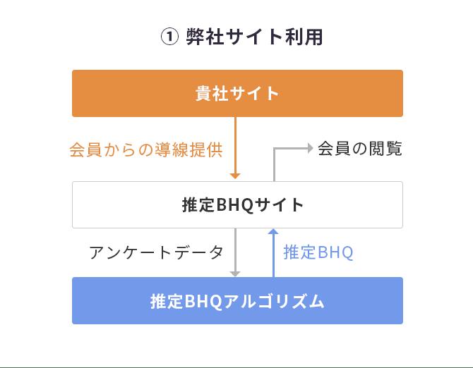 弊社サイト利用のイメージ図