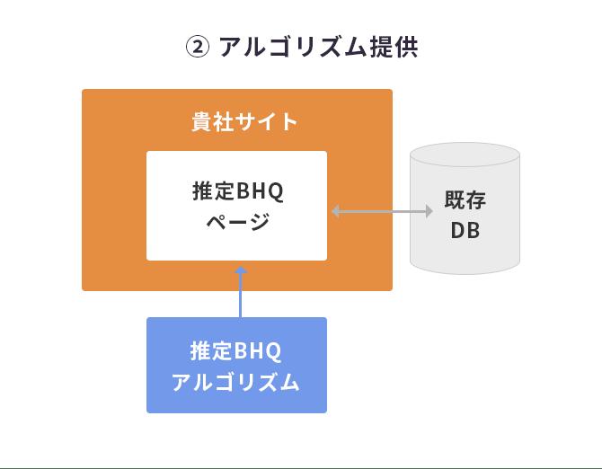 アルゴリズムの提供のイメージ図