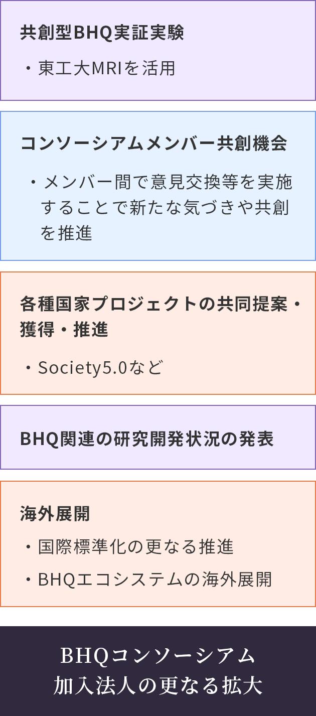 BHQコンソーシアムの概要