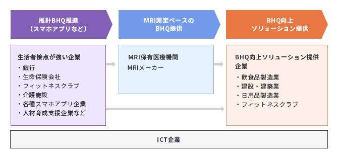 BHQコンソーシアムの基本構造