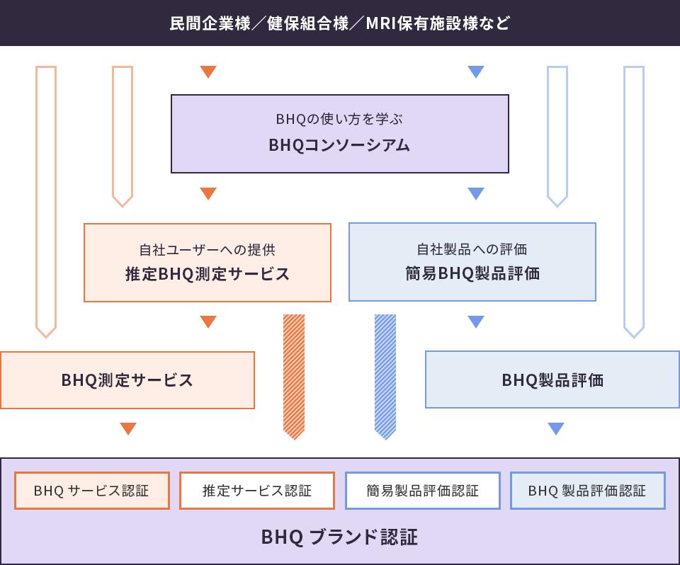 BHQサービス全体像を表した図